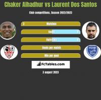 Chaker Alhadhur vs Laurent Dos Santos h2h player stats