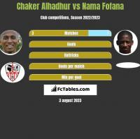 Chaker Alhadhur vs Nama Fofana h2h player stats