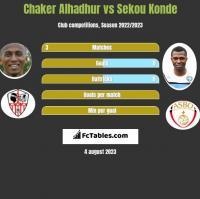 Chaker Alhadhur vs Sekou Konde h2h player stats