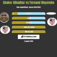 Chaker Alhadhur vs Fernand Mayembo h2h player stats