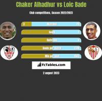Chaker Alhadhur vs Loic Bade h2h player stats