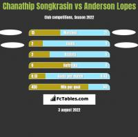 Chanathip Songkrasin vs Anderson Lopes h2h player stats