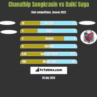 Chanathip Songkrasin vs Daiki Suga h2h player stats