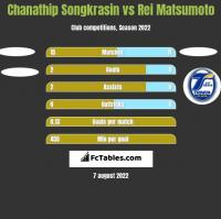 Chanathip Songkrasin vs Rei Matsumoto h2h player stats