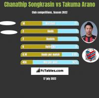 Chanathip Songkrasin vs Takuma Arano h2h player stats