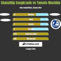 Chanathip Songkrasin vs Yamato Machida h2h player stats