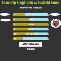 Chanathip Songkrasin vs Yoshiaki Komai h2h player stats