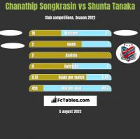 Chanathip Songkrasin vs Shunta Tanaka h2h player stats