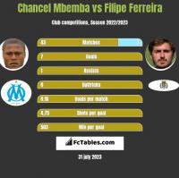 Chancel Mbemba vs Filipe Ferreira h2h player stats