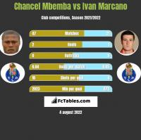 Chancel Mbemba vs Ivan Marcano h2h player stats