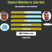 Chancel Mbemba vs Joao Reis h2h player stats