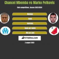 Chancel Mbemba vs Marko Petkovic h2h player stats