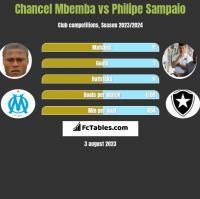 Chancel Mbemba vs Philipe Sampaio h2h player stats