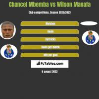 Chancel Mbemba vs Wilson Manafa h2h player stats