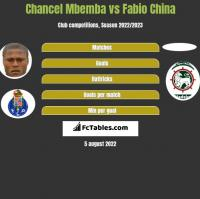 Chancel Mbemba vs Fabio China h2h player stats