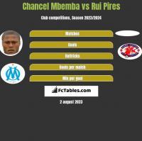 Chancel Mbemba vs Rui Pires h2h player stats