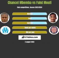 Chancel Mbemba vs Fahd Moufi h2h player stats
