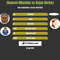 Chancel Mbemba vs Dejan Kerkez h2h player stats