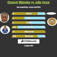 Chancel Mbemba vs Julio Cesar h2h player stats
