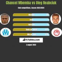 Chancel Mbemba vs Oleg Reabciuk h2h player stats