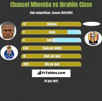 Chancel Mbemba vs Ibrahim Cisse h2h player stats