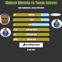 Chancel Mbemba vs Tomas Esteves h2h player stats
