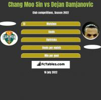 Chang Moo Sin vs Dejan Damjanovic h2h player stats