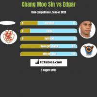 Chang Moo Sin vs Edgar h2h player stats