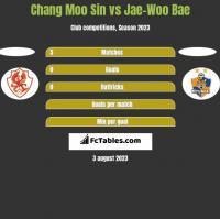 Chang Moo Sin vs Jae-Woo Bae h2h player stats