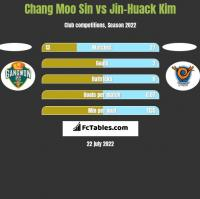 Chang Moo Sin vs Jin-Huack Kim h2h player stats