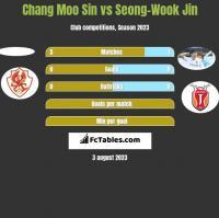 Chang Moo Sin vs Seong-Wook Jin h2h player stats