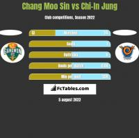 Chang Moo Sin vs Chi-In Jung h2h player stats