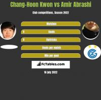 Chang-Hoon Kwon vs Amir Abrashi h2h player stats