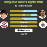 Chang-Hoon Kwon vs Angel Di Maria h2h player stats
