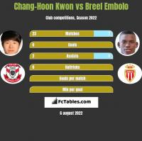 Chang-Hoon Kwon vs Breel Embolo h2h player stats