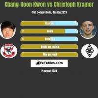 Chang-Hoon Kwon vs Christoph Kramer h2h player stats