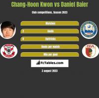Chang-Hoon Kwon vs Daniel Baier h2h player stats