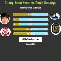 Chang-Hoon Kwon vs Denis Bouanga h2h player stats