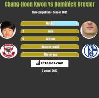 Chang-Hoon Kwon vs Dominick Drexler h2h player stats