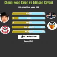 Chang-Hoon Kwon vs Edinson Cavani h2h player stats