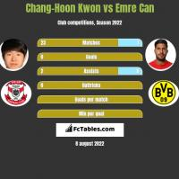 Chang-Hoon Kwon vs Emre Can h2h player stats