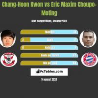 Chang-Hoon Kwon vs Eric Maxim Choupo-Moting h2h player stats