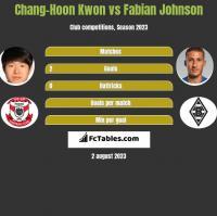 Chang-Hoon Kwon vs Fabian Johnson h2h player stats