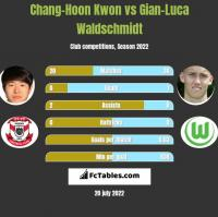Chang-Hoon Kwon vs Gian-Luca Waldschmidt h2h player stats