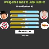 Chang-Hoon Kwon vs Janik Haberer h2h player stats