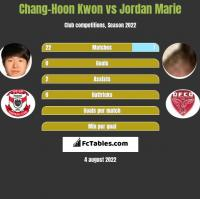 Chang-Hoon Kwon vs Jordan Marie h2h player stats