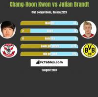 Chang-Hoon Kwon vs Julian Brandt h2h player stats