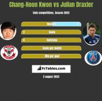 Chang-Hoon Kwon vs Julian Draxler h2h player stats