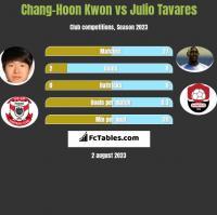 Chang-Hoon Kwon vs Julio Tavares h2h player stats