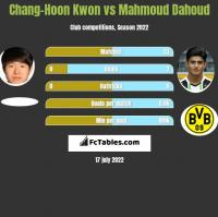 Chang-Hoon Kwon vs Mahmoud Dahoud h2h player stats
